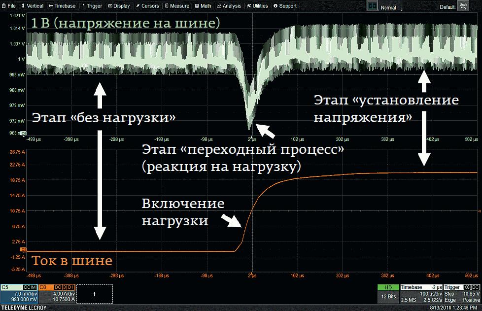 Три этапа переходных процессов (откликов ИУ) при измерени пульсаций (режим RTR/ rail transient response).